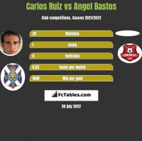 Carlos Ruiz vs Angel Bastos h2h player stats