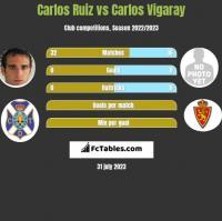 Carlos Ruiz vs Carlos Vigaray h2h player stats