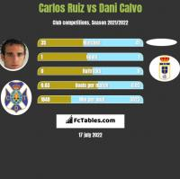 Carlos Ruiz vs Dani Calvo h2h player stats