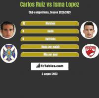 Carlos Ruiz vs Isma Lopez h2h player stats
