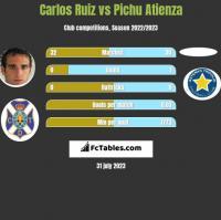 Carlos Ruiz vs Pichu Atienza h2h player stats