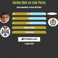 Carlos Ruiz vs Luis Perez h2h player stats