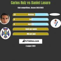 Carlos Ruiz vs Daniel Lasure h2h player stats