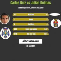 Carlos Ruiz vs Julian Delmas h2h player stats