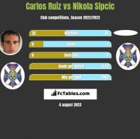 Carlos Ruiz vs Nikola Sipcic h2h player stats