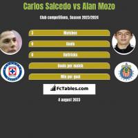 Carlos Salcedo vs Alan Mozo h2h player stats