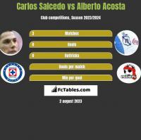 Carlos Salcedo vs Alberto Acosta h2h player stats