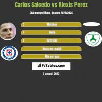 Carlos Salcedo vs Alexis Perez h2h player stats