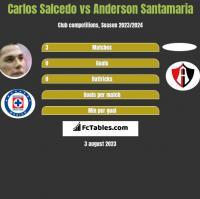 Carlos Salcedo vs Anderson Santamaria h2h player stats