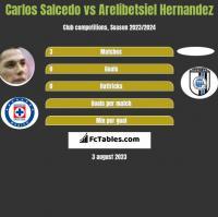Carlos Salcedo vs Arelibetsiel Hernandez h2h player stats