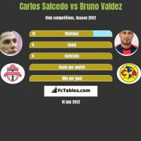 Carlos Salcedo vs Bruno Valdez h2h player stats