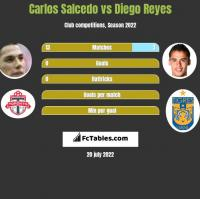 Carlos Salcedo vs Diego Reyes h2h player stats