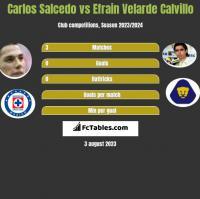 Carlos Salcedo vs Efrain Velarde Calvillo h2h player stats