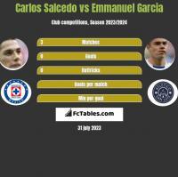 Carlos Salcedo vs Emmanuel Garcia h2h player stats