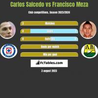 Carlos Salcedo vs Francisco Meza h2h player stats