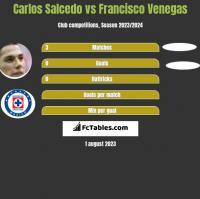 Carlos Salcedo vs Francisco Venegas h2h player stats