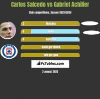 Carlos Salcedo vs Gabriel Achilier h2h player stats