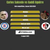 Carlos Salcedo vs Gaddi Aguirre h2h player stats