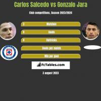 Carlos Salcedo vs Gonzalo Jara h2h player stats