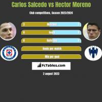 Carlos Salcedo vs Hector Moreno h2h player stats