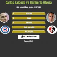 Carlos Salcedo vs Heriberto Olvera h2h player stats