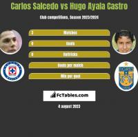 Carlos Salcedo vs Hugo Ayala Castro h2h player stats