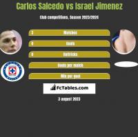 Carlos Salcedo vs Israel Jimenez h2h player stats