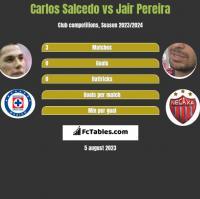 Carlos Salcedo vs Jair Pereira h2h player stats