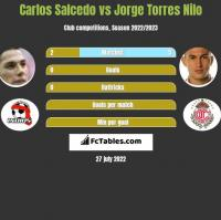 Carlos Salcedo vs Jorge Torres Nilo h2h player stats