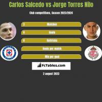 Carlos Salcedo vs Jorge Torres Nilo h2h player stats
