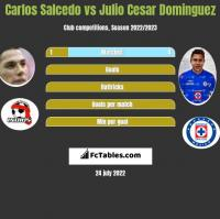 Carlos Salcedo vs Julio Cesar Dominguez h2h player stats