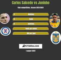 Carlos Salcedo vs Juninho h2h player stats
