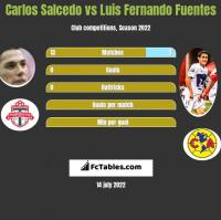 Carlos Salcedo vs Luis Fernando Fuentes h2h player stats