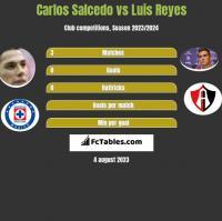 Carlos Salcedo vs Luis Reyes h2h player stats