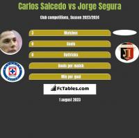 Carlos Salcedo vs Jorge Segura h2h player stats