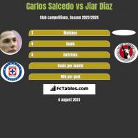 Carlos Salcedo vs Jiar Diaz h2h player stats