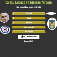Carlos Salcedo vs Eduardo Tercero h2h player stats