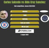 Carlos Salcedo vs Aldo Cruz Sanchez h2h player stats
