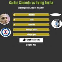 Carlos Salcedo vs Irving Zurita h2h player stats