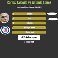 Carlos Salcedo vs Antonio Lopez h2h player stats