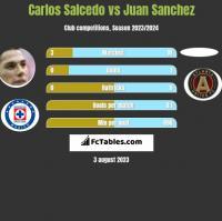 Carlos Salcedo vs Juan Sanchez h2h player stats