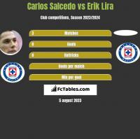Carlos Salcedo vs Erik Lira h2h player stats
