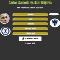 Carlos Salcedo vs Axel Grijalva h2h player stats