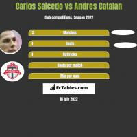 Carlos Salcedo vs Andres Catalan h2h player stats