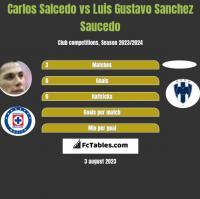 Carlos Salcedo vs Luis Gustavo Sanchez Saucedo h2h player stats
