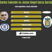 Carlos Salcedo vs Jesus Angel Garza Garcia h2h player stats