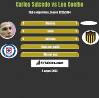 Carlos Salcedo vs Leo Coelho h2h player stats