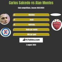 Carlos Salcedo vs Alan Montes h2h player stats