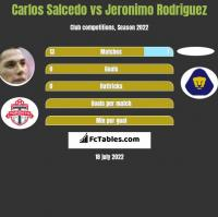 Carlos Salcedo vs Jeronimo Rodriguez h2h player stats