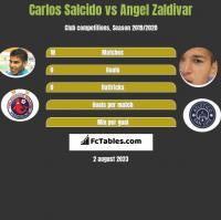 Carlos Salcido vs Angel Zaldivar h2h player stats